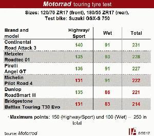 motorrad no major weaknesses in test of six touring tyres. Black Bedroom Furniture Sets. Home Design Ideas